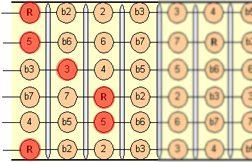 E_chord_fretboard