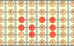 Major_scale_3rd_fretboard