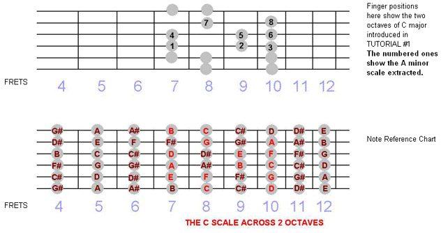 Guitar : guitar chords a b c d e f g Guitar Chords and Guitar Chords Au201a Guitar Chords A Bu201a Guitar