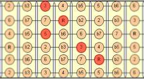 major_chord_2nd_fretboard
